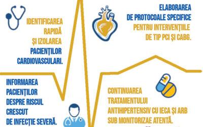 COVID-19 dublează rata de deces în rândul pacienților cu insuficiență cardiacă acută
