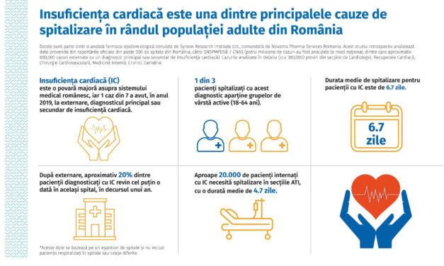 Studiu: Unul din șapte pacienți are la externare diagnostic de insuficiență cardiacă