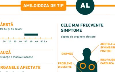 Infografic: Amiloidoza de tip AL