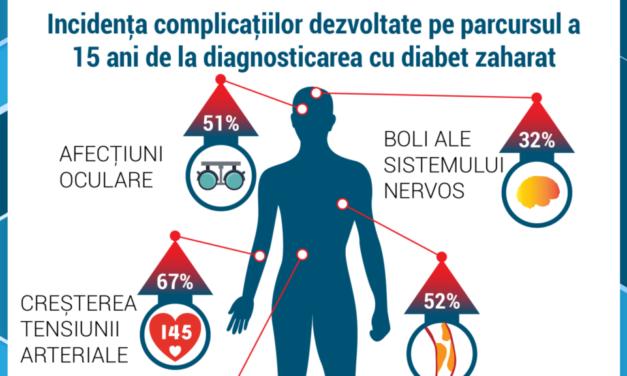 Debutul diabetului zaharat tip 2 la vârste tinere duce la instalarea precoce a complicațiilor pe termen lung