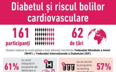 Diabetul și riscul bolilor cardiovasculare